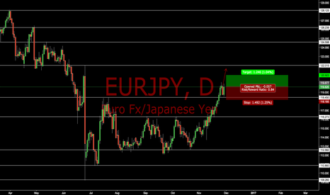 EURJPY: EURJPY Last Kiss Long Position