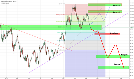 DXY: #DXY with all senarios Short and Long during next 3 monthes!
