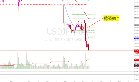 USDJPY: Trump Does It Again..: The Real Currency Manipulator