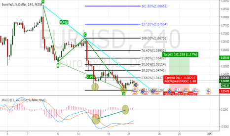 EURUSD: AB=CD Pattern and MACD Divergence on 4H chart.