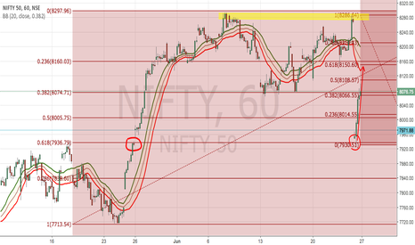 NIFTY: Nifty shorting opportunity