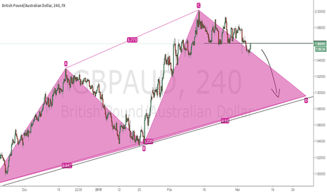 GBPAUD: Monthly Outlook GBPAUD