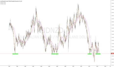 AUDNZD: audnzd at 1.05 level last 20 year