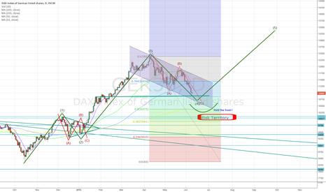 GER30: DAX - EWave - Where are we heading to?