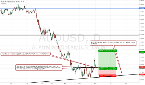 AUDUSD: AUDUSD MAIN TREND CHANGE LONG