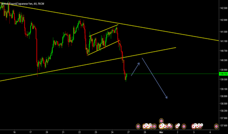 GBPJPY: GBPJPY expected to  retest(form a flag)  then fall
