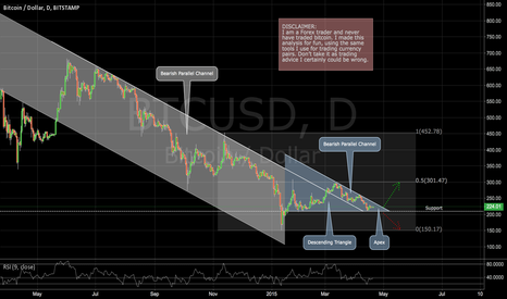 BTCUSD: Bitcoin: Period of Consolidation