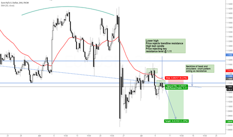 EURUSD: EUR/USD Time To Sell