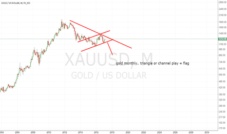 XAUUSD: triangle or channel.. both look valid for far