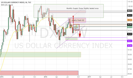 DXY: bigger picture DXY