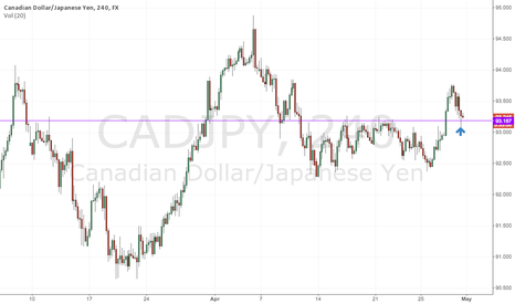 CADJPY: CADJPY - Pinbar at support