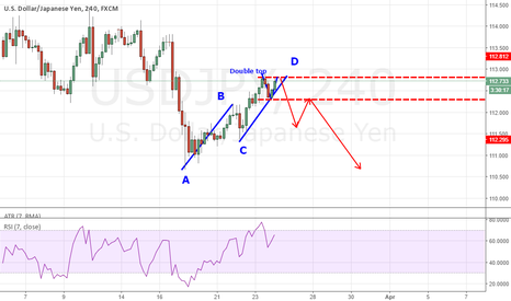 USDJPY: Short opportinity