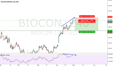 BIOCON: BIOCON BEARISH DIVERSION ON RSI