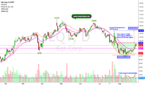 EQT: Classic Rounded Bottom (Sharp upside rally may soon happen)