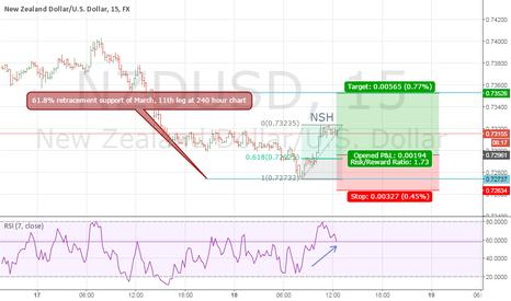 NZDUSD: NZDUSD pre-FOMC Long position @ 15m