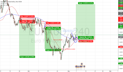 EURAUD: EUR/AUD Long Position 4H Strategy - V.Simple