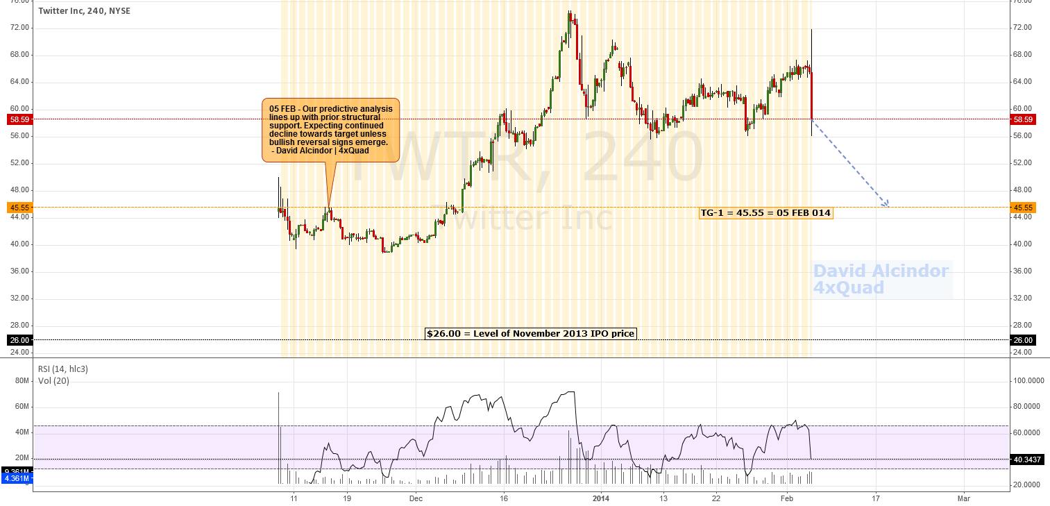 Analysis/Forecast: Which Way To The Bear Party? | #TWTR #Twitter