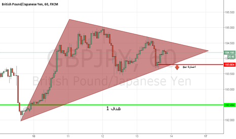 GBPJPY: SELL LMIIT GBPJPY