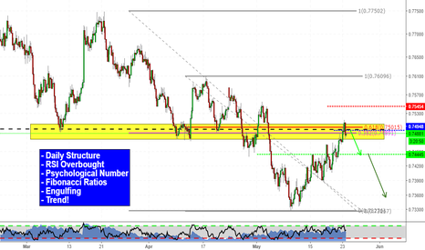 AUDUSD: Patient! Be patient! (Short AUDUSD)