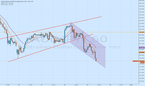 AUDJPY: Rising wedges out of the zone