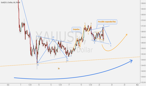 XAUUSD: GOLD/DOLLAR - The daily fractal.