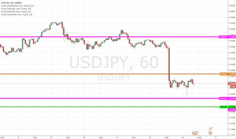 USDJPY: Test of the yearly pivot