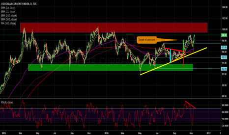DXY: DXY APPROACHING RED ZONE, DIVERGENCE OBSERVED