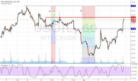 USOIL: Crude Oil Sep'16