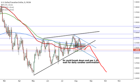 USDCAD: USDCAD PROJECTIONS