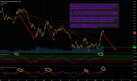 GDX: Short Miners
