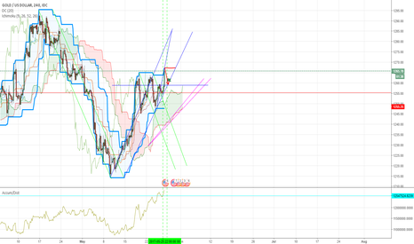 XAUUSD: attention!!!! it was just an idea)))I'm just learning