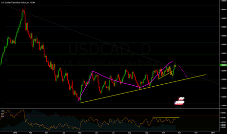 USDCAD: Chasing the CAD