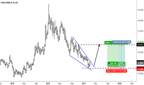 EURZAR: EURZAR Looking So Good
