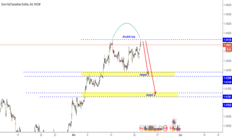 EURCAD: sell EURCAD with a double top on h1