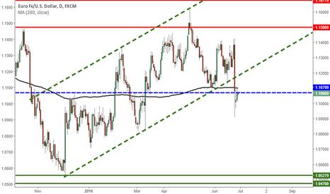 EURUSD: $1.107 is a technical pivot on EURUSD