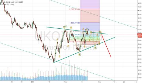 UKOIL: Симметричный треугольник по нефти