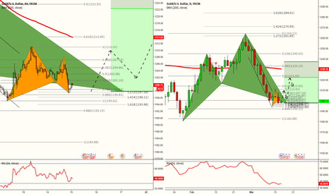 XAUUSD: TWO WAYS TO LONG GOLD