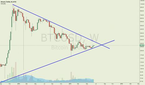 BTCUSD: triangle