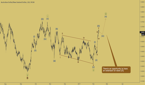 forex trading chartscom