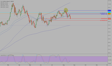 DXY: Trading Notes