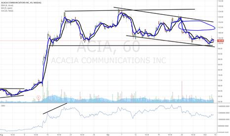 ACIA: $ACIA gap fill