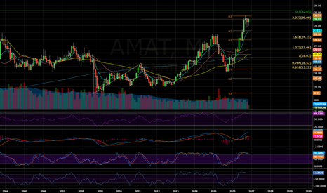 AMAT: $AMAT - Monthly