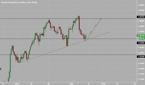 GBPUSD: GBPUSD long at confluence zone