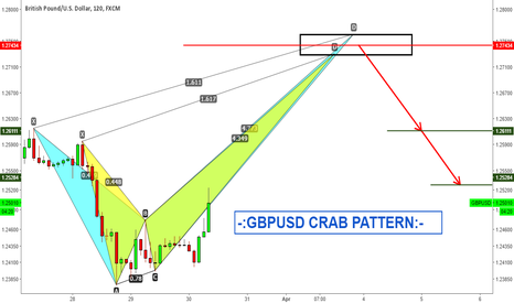 GBPUSD: -:GBPUSD BEARISH CRAB PATTERN:-