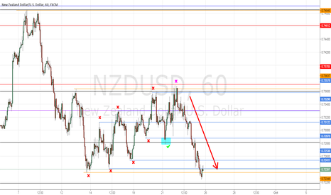 NZDUSD: NZDUSD stops analysis