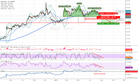 AOL: Head-Shoulder formed, wait for short signal