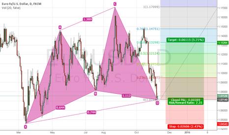 EURUSD: EURO/USD D1