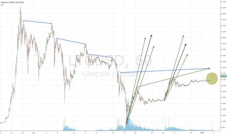 LTCUSD: Gap Up - 01-02-2013