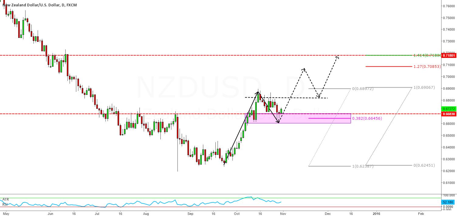 NZDUSD break above and close above