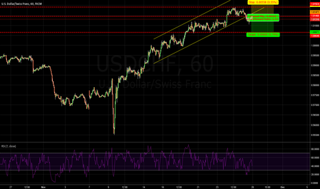 USDCHF: USDCHF: SHORT IT ONLY BECAUSD ITS LESS RISK